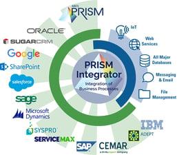 prism-integrator