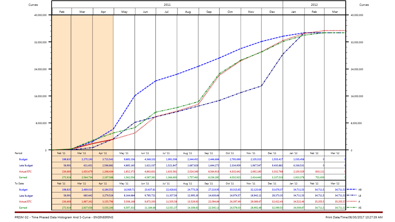 time phased data s curve 1 (3).png